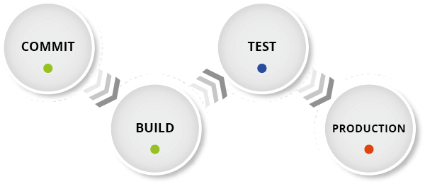 z/OS development lifecycle automation and devops toolchain orchestration