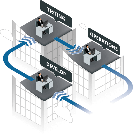 Automated z/OS development process from Development, through Test and QA to Production