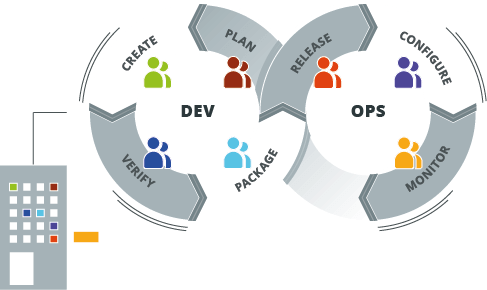 A typical DevOps toolchain that can be applied to any environment, such as zOS, SAP and ODI